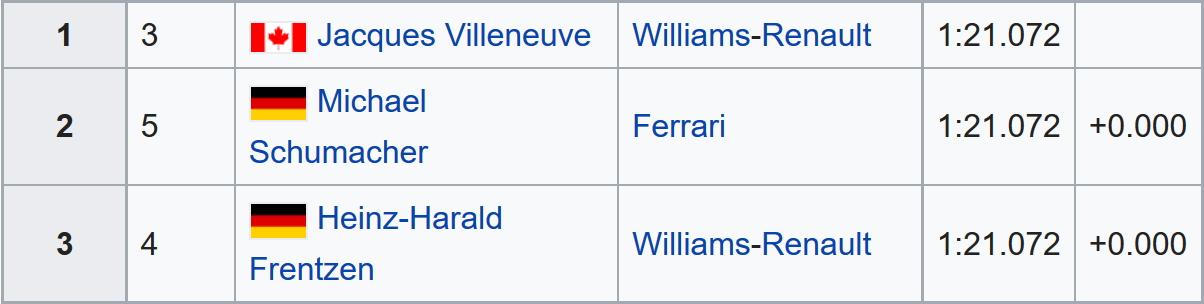 F1 qualificatie met 0 seconden verschil tussen eerste drie.